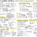 Sewing Printables Cheat Sheets Series A Visual Guide To Emacs