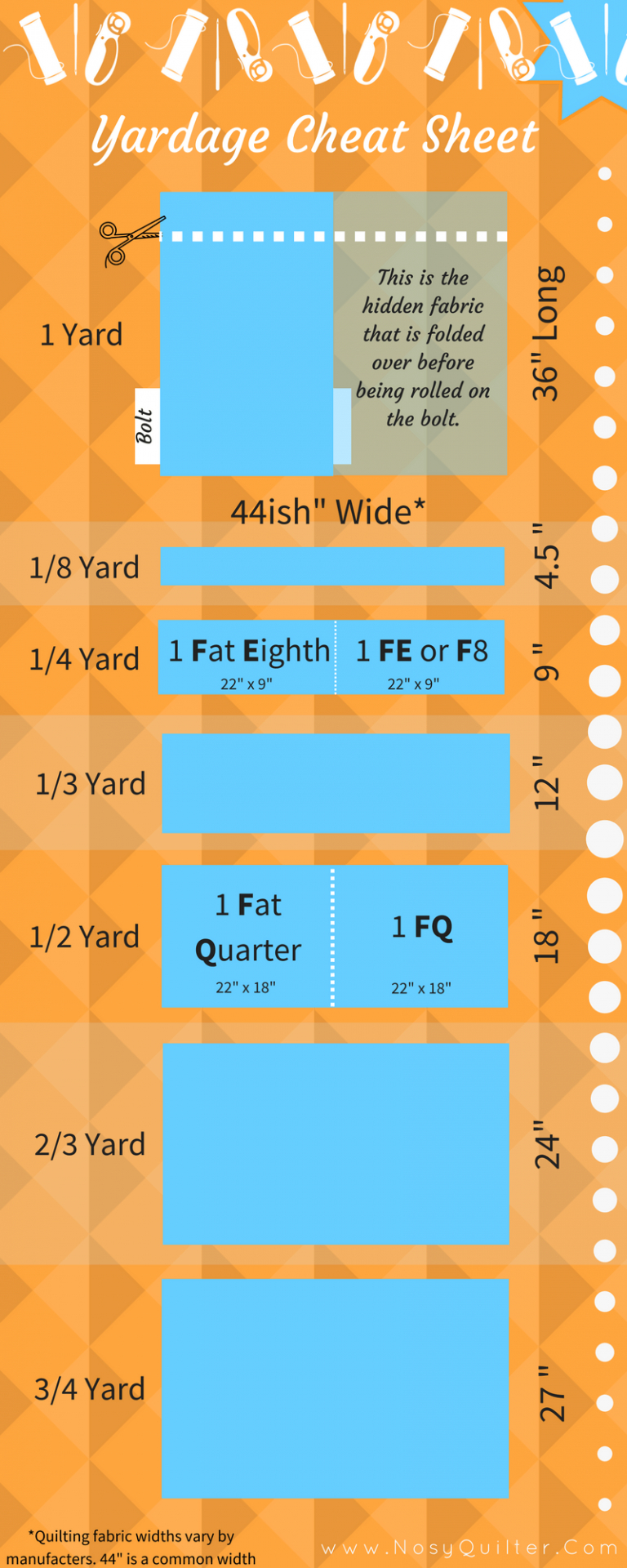 Sewing Printables Cheat Sheets Yardage To Inches Cheat Sheet A Visual Reference For Fabric Cuts